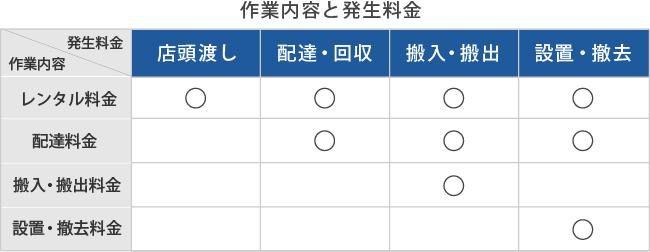 作業内容と発生料金表